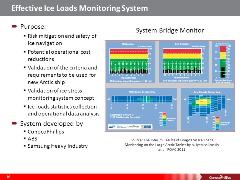 Effective Ice Loads Monitoring System