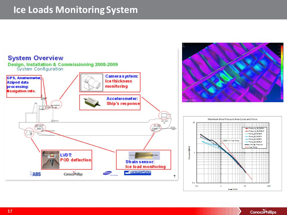 Ice Loads Monitoring System