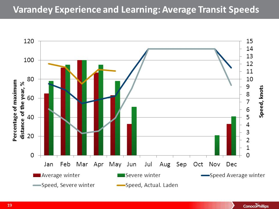 Varandey Experience and Learning: Average Transit Speeds
