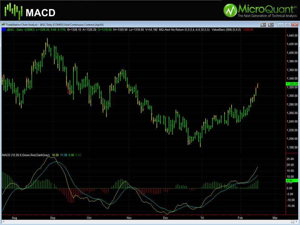MACD Specifications of Natural Gas Moves in $10.00 per tick intervals