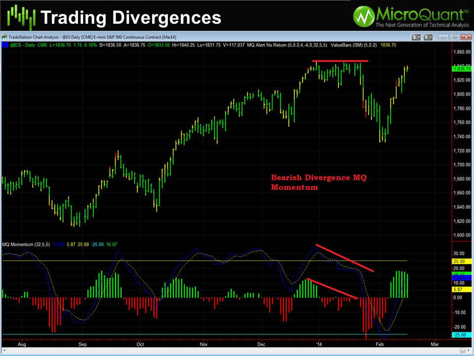 You can trade divergences on both the MQ Momentum and the MACD