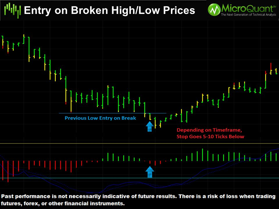 Entry on Broken High/Low Prices