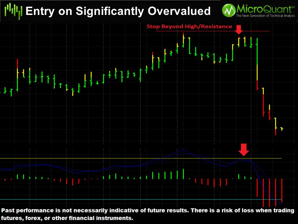Entry on Significantly Overvalued