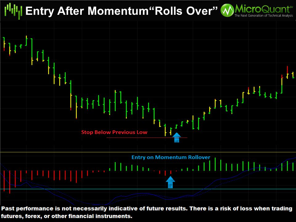 Entry After Momentum Rolls Over