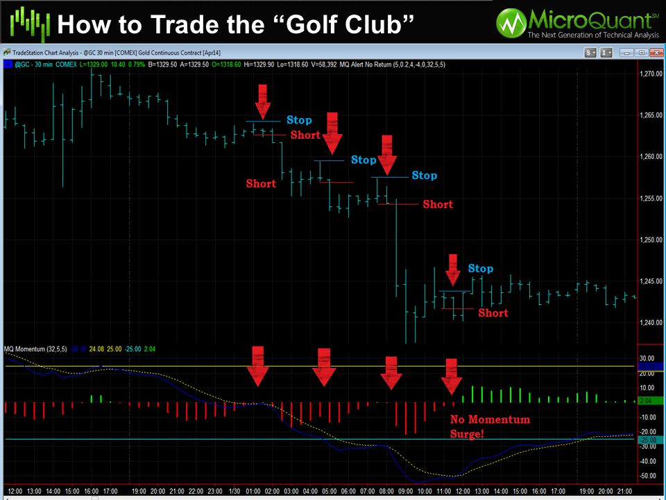 How to Trade the Golf Club