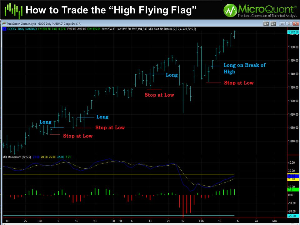 Golf Club pattern is a bearish continuation pattern
