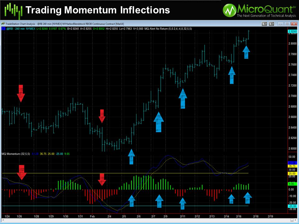 Enter when momentum histogram starts moving your direction again.