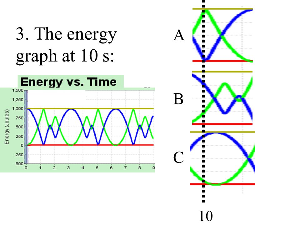 A B C 3. The energy graph at 10 s: B 10