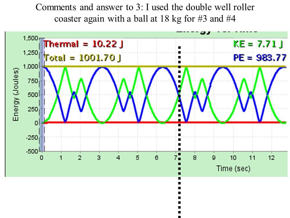 Comments and answer to 3: I used the double well roller coaster again with a ball at 18 kg for #3 and #4