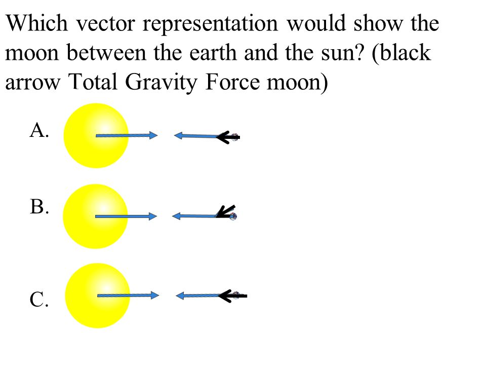 Which vector representation would show the moon between the earth and the sun (black arrow Total Gravity Force moon)