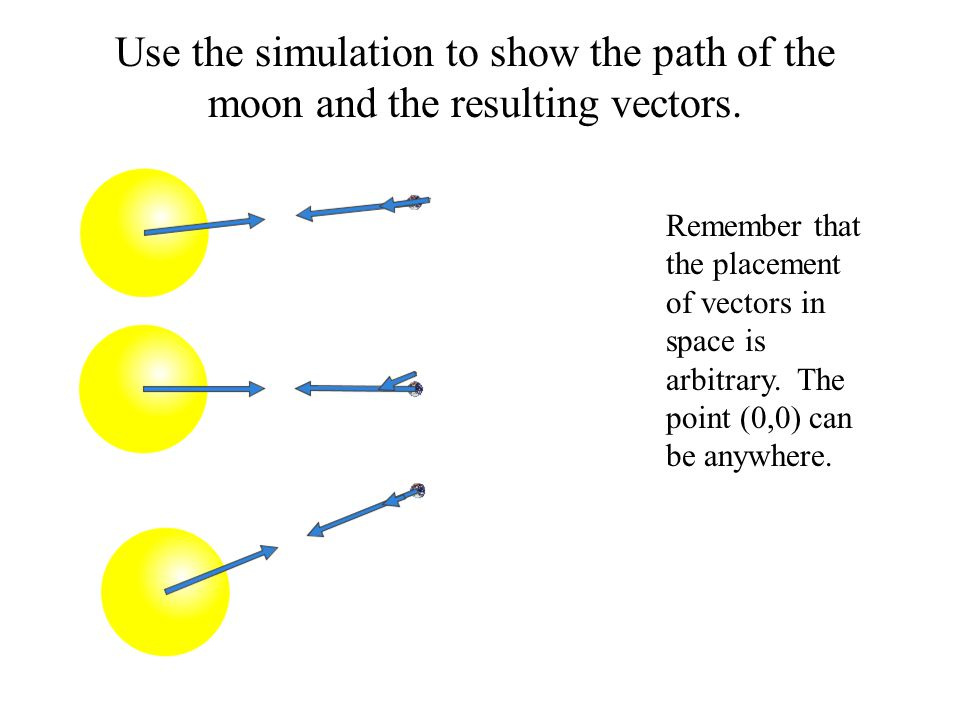 Use the simulation to show the path of the moon and the resulting vectors.