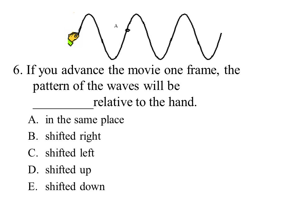 A 6. If you advance the movie one frame, the pattern of the waves will be _________relative to the hand.