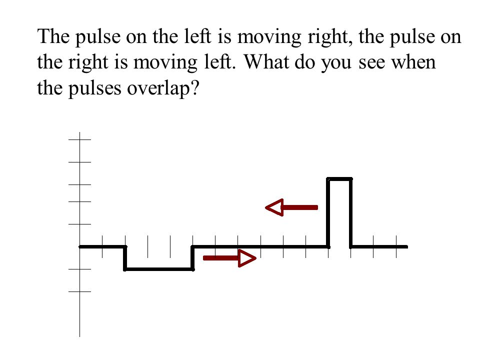 The pulse on the left is moving right, the pulse on the right is moving left.