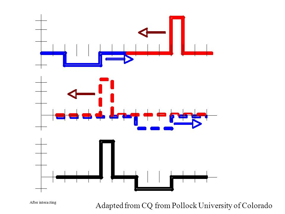 Adapted from CQ from Pollock University of Colorado