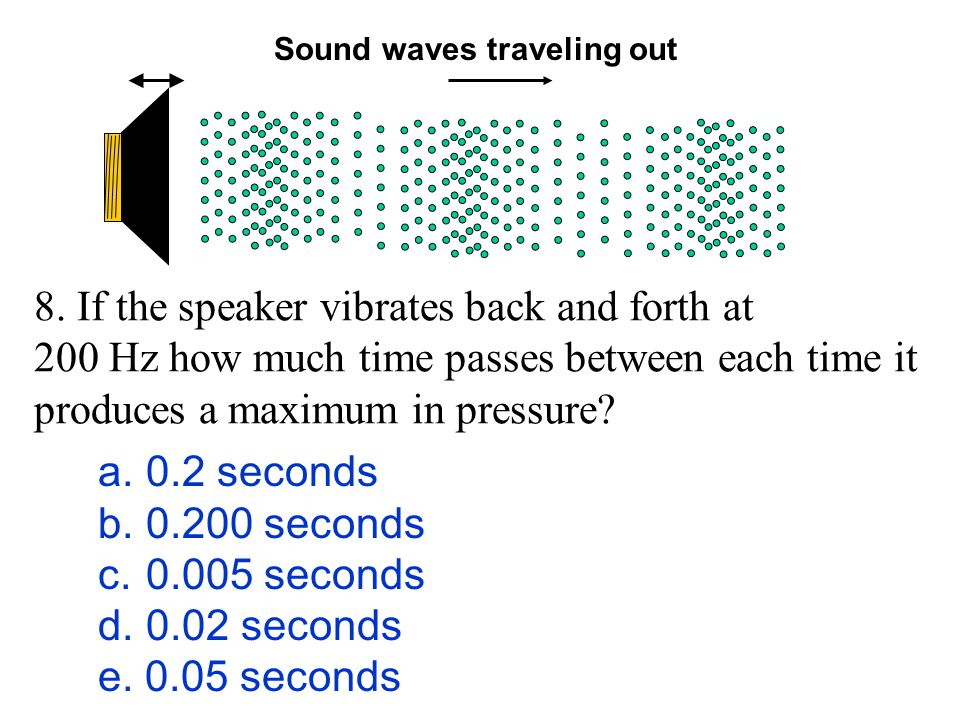 Sound waves traveling out