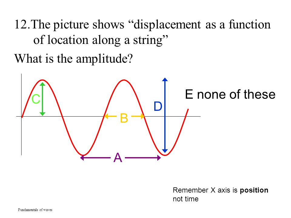 12.The picture shows displacement as a function of location along a string