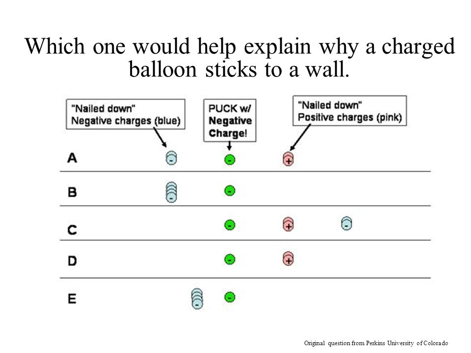 Which one would help explain why a charged balloon sticks to a wall.