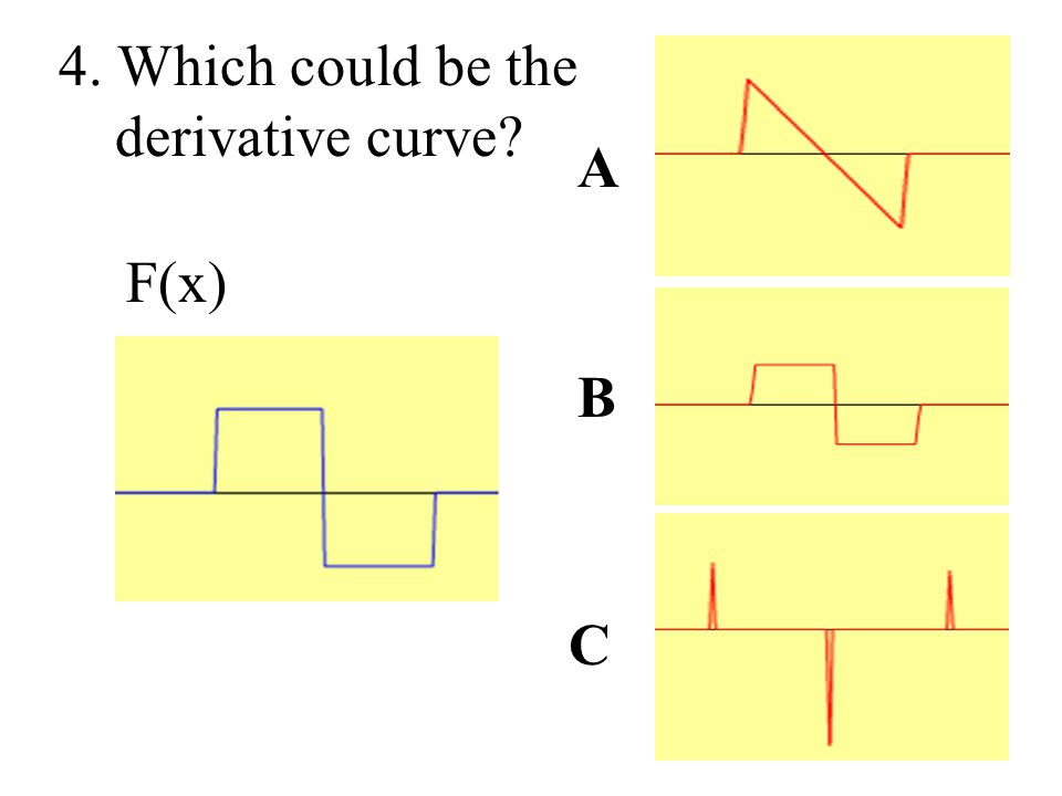 4. Which could be the derivative curve