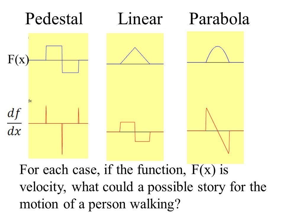 Pedestal Linear Parabola