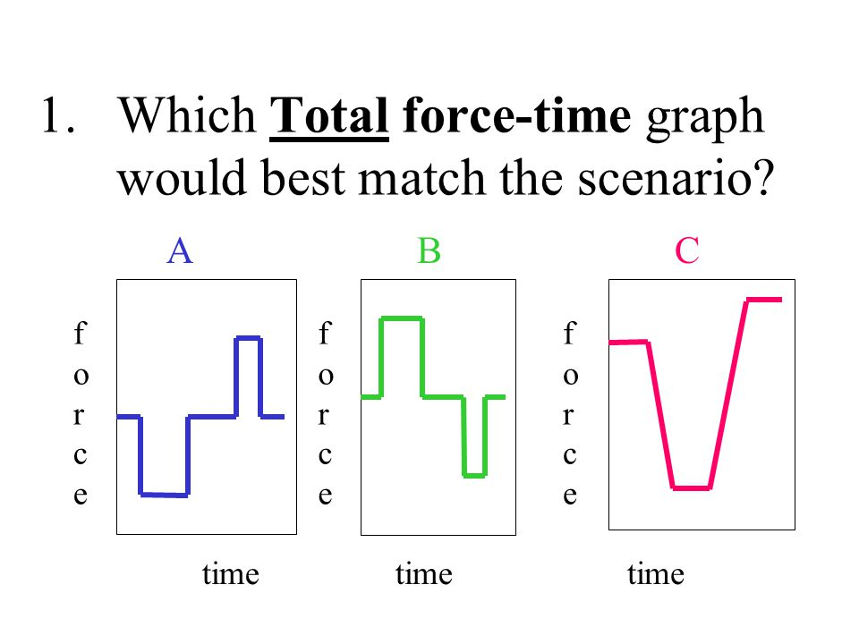 Which Total force-time graph would best match the scenario
