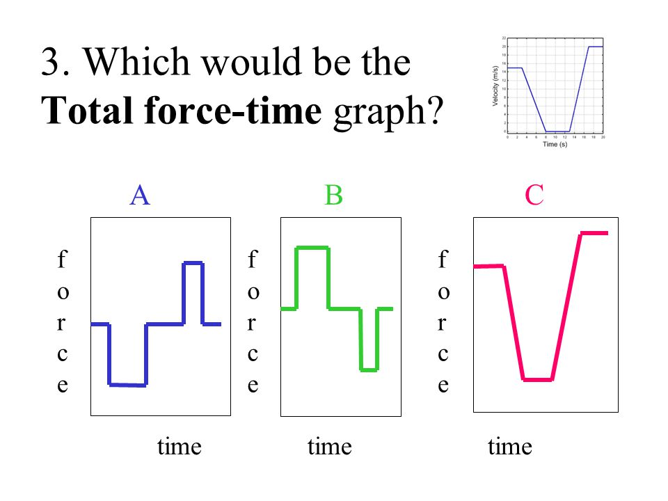 3. Which would be the Total force-time graph