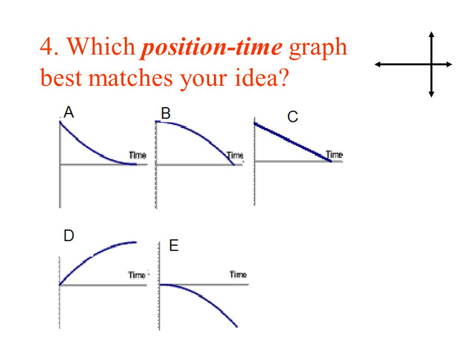 4. Which position-time graph best matches your idea