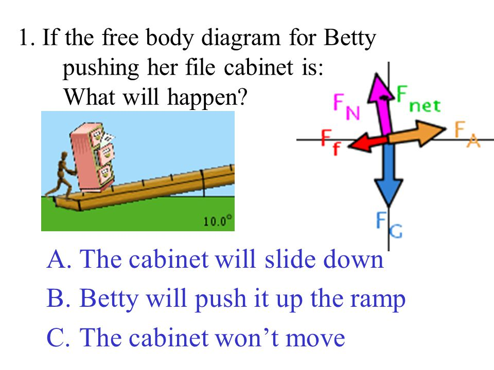 The cabinet will slide down Betty will push it up the ramp