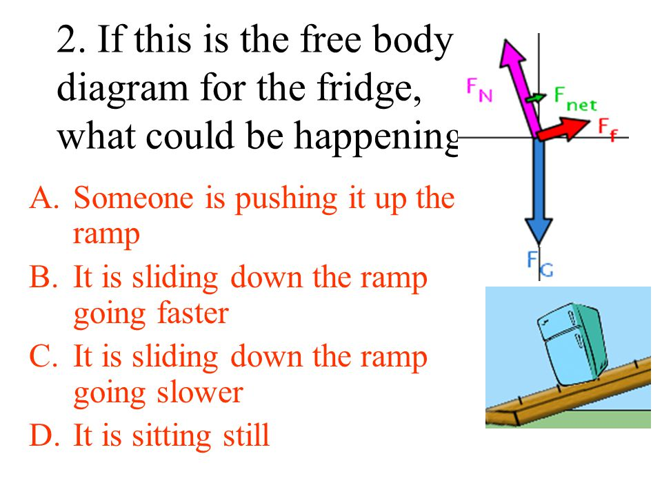 2. If this is the free body diagram for the fridge, what could be happening