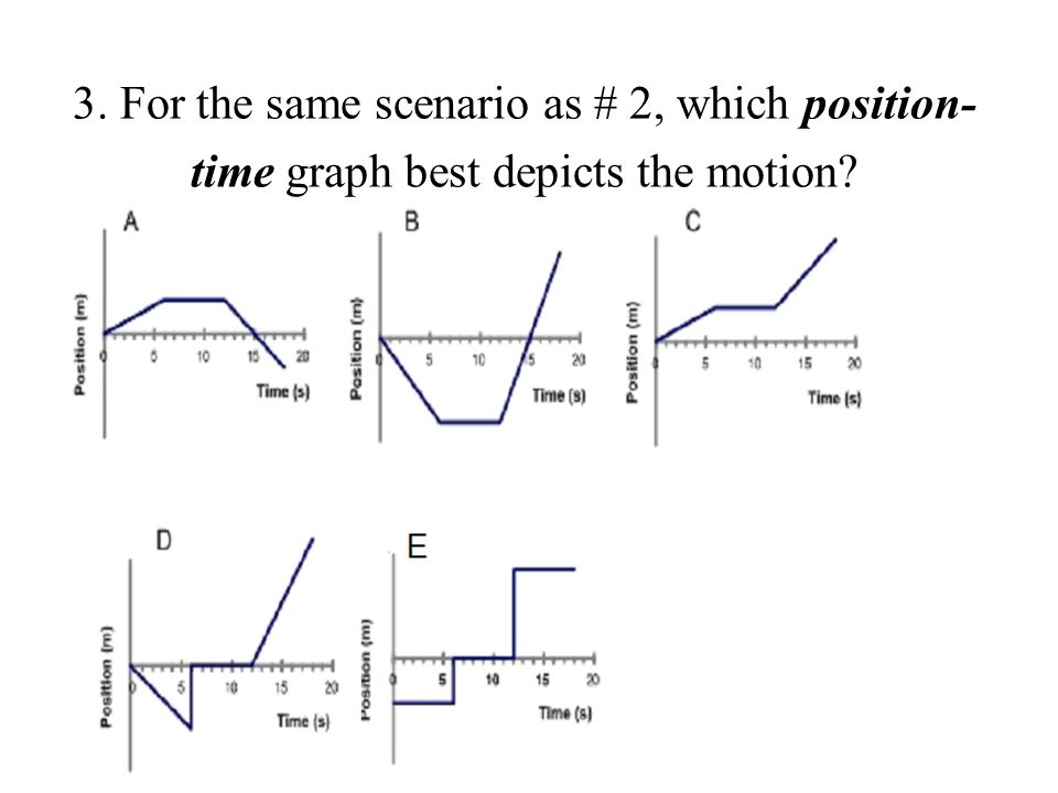 3. For the same scenario as # 2, which position-time graph best depicts the motion