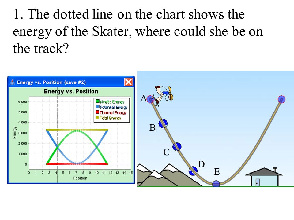 1. The dotted line on the chart shows the energy of the Skater, where could she be on the track