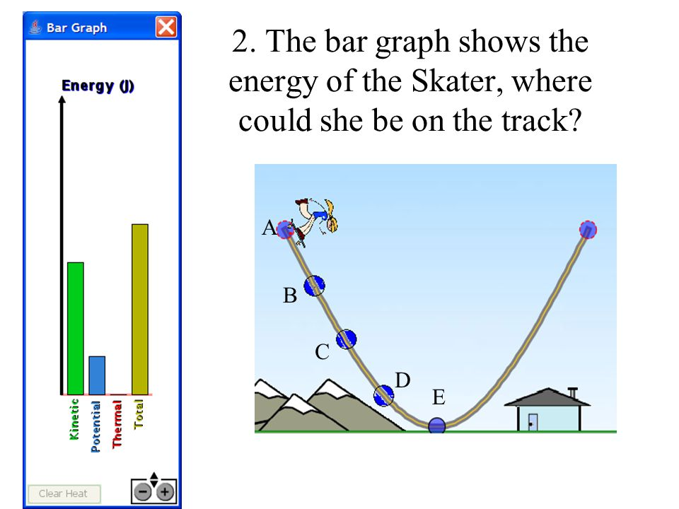 2. The bar graph shows the energy of the Skater, where could she be on the track
