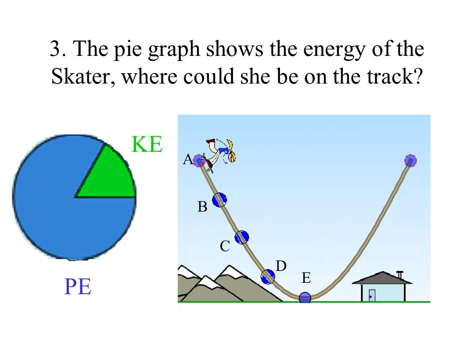 3. The pie graph shows the energy of the Skater, where could she be on the track