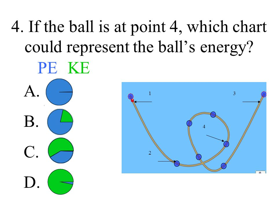 4. If the ball is at point 4, which chart could represent the ball's energy