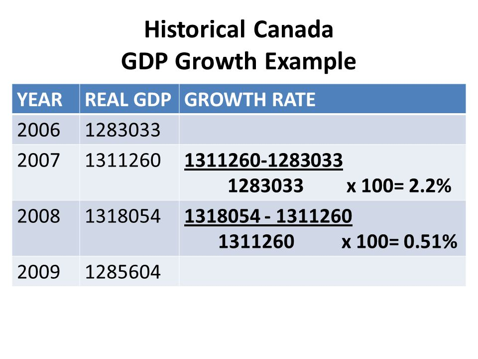 Historical Canada GDP Growth Example