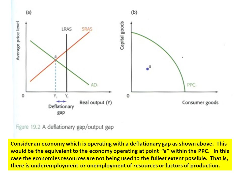 Consider an economy which is operating with a deflationary gap as shown above.
