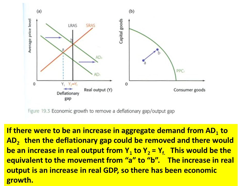 If there were to be an increase in aggregate demand from AD1 to AD2 then the deflationary gap could be removed and there would be an increase in real output from Y1 to Y2 = Yf.