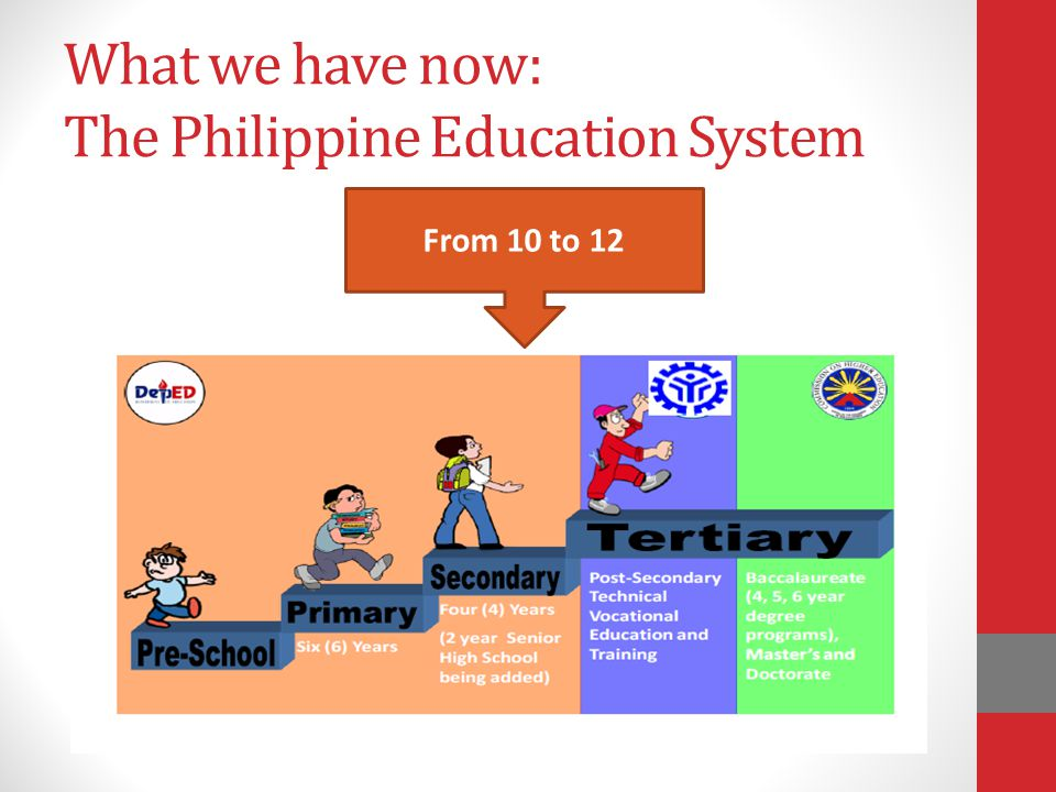 What we have now: The Philippine Education System