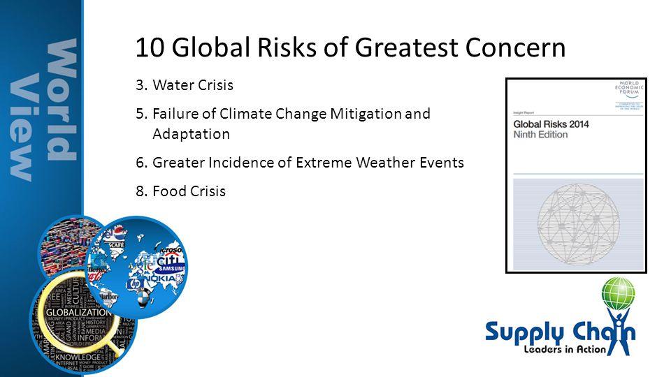 10 Global Risks of Greatest Concern