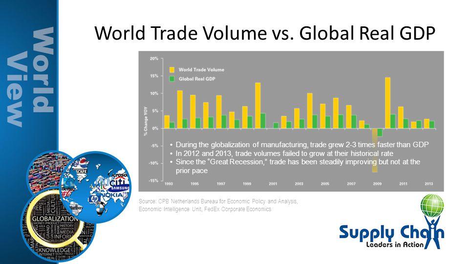 World Trade Volume vs. Global Real GDP