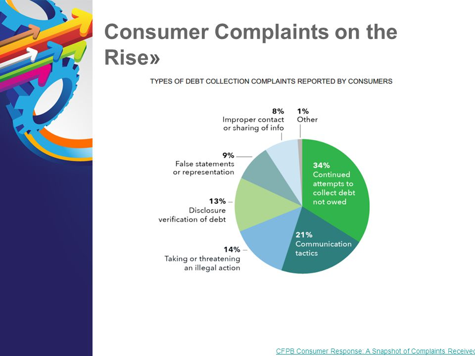 Consumer Complaints on the Rise»