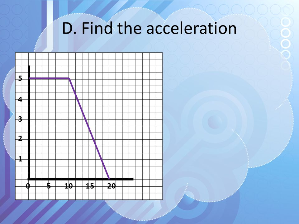 D. Find the acceleration