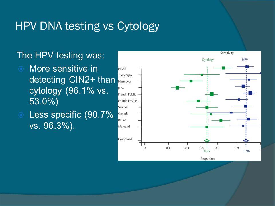 HPV DNA testing vs Cytology