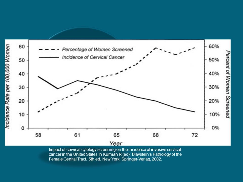 Impact of cervical cytology screening on the incidence of invasive cervical cancer in the United States.In Kurman R (ed): Blavstein's Pathology of the Female Genital Tract.
