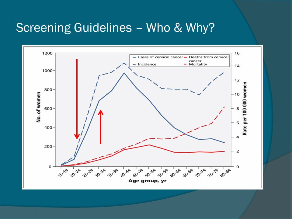 Screening Guidelines – Who & Why