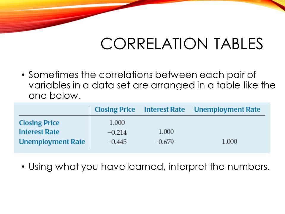 QTM1310/ Sharpe Correlation tables.