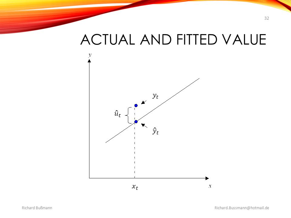 Actual and Fitted Value