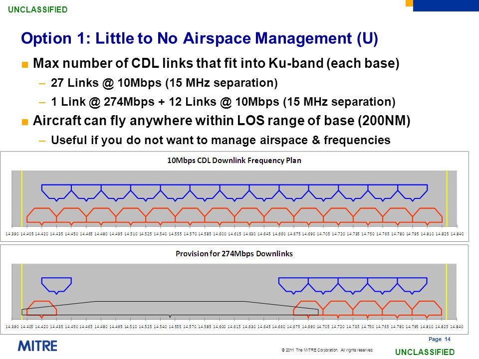 Option 1: Little to No Airspace Management (U)