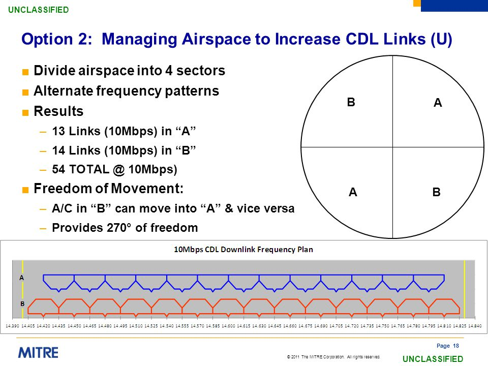 Option 2: Managing Airspace to Increase CDL Links (U)