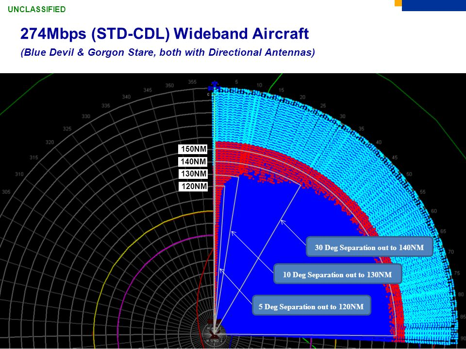 274Mbps (STD-CDL) Wideband Aircraft (Blue Devil & Gorgon Stare, both with Directional Antennas)