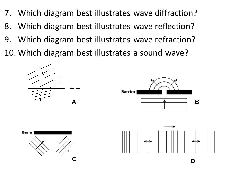 Which diagram best illustrates wave diffraction